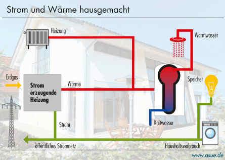 Berühmt Wie Funktioniert Eine Warmwasserheizung Ideen - Elektrische ...