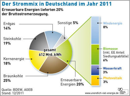 strom co2 kwh