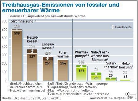 Wieviel CO2 stoßen die verschiedenen Heizungen aus?