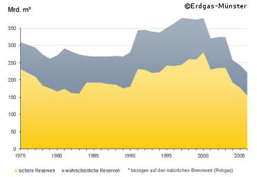 Die weltweit bekannten Erdgasreserven betrugen nach Angaben der Bundesanstalt für Geowissenschaften und Rohstoffe etwa Milliarden m³. Diese sollten bei gleichem Verbrauch (statische Reichweite) noch für 59 Jahre reichen.